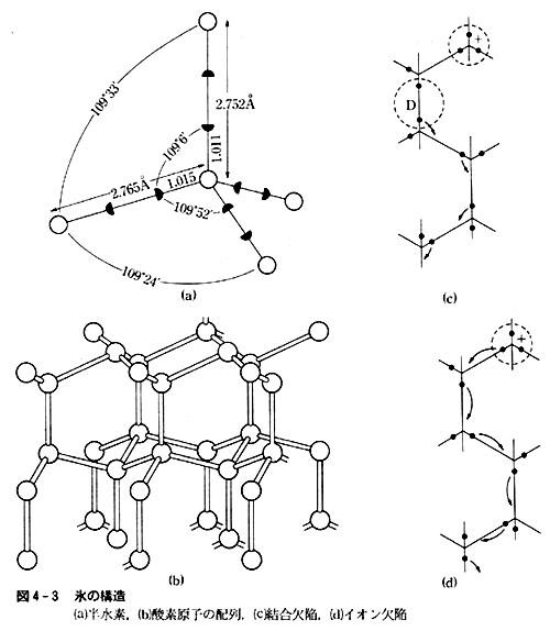 水素結合と氷