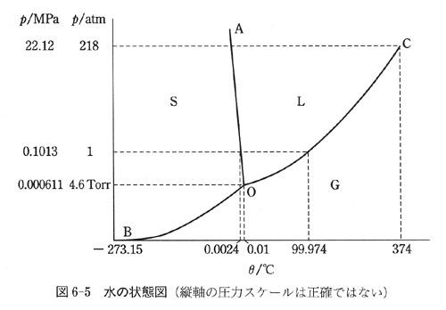 この図では,圧力の尺度を実際とは違って書いてある.