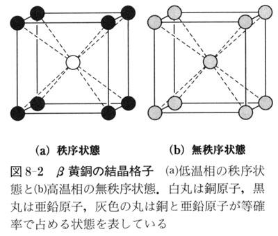 2.相転移の種類